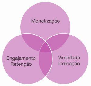 marketing-b2b-lifetime-value