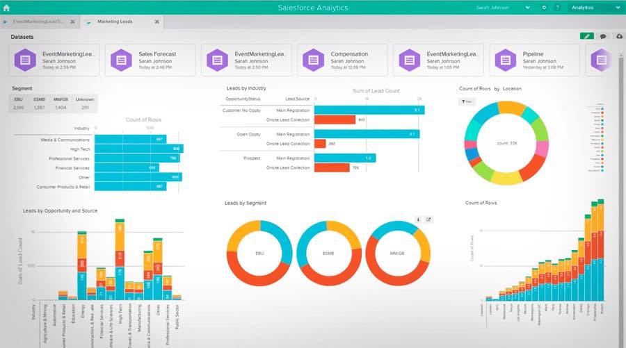 Tela Analitica do Salesforce marketing CRM