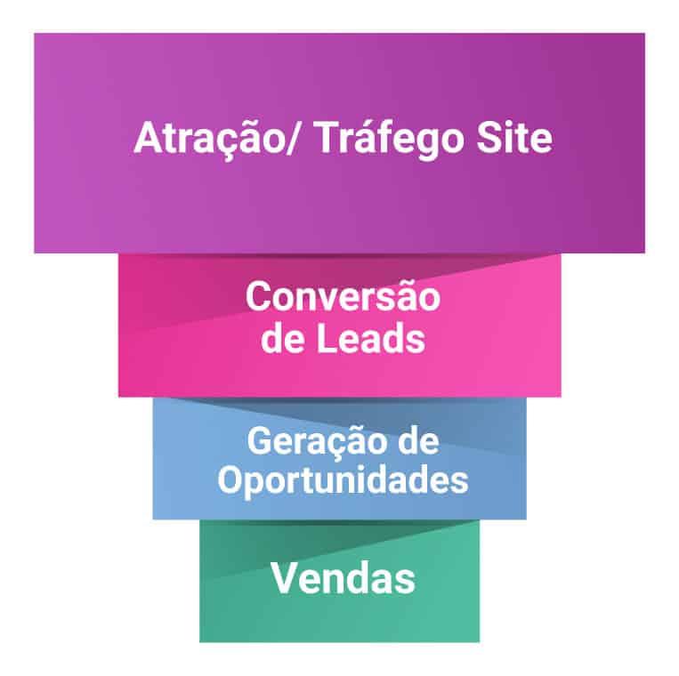 Ilustração do funil de vendas de uma agência de inbound marketing.
