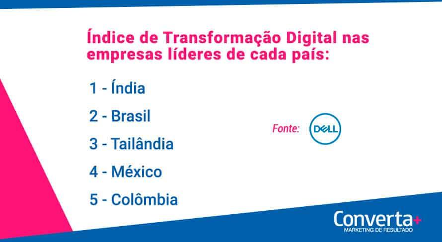 Demonstra o resultada da pesquisa realizada pela Dell, onde o Índia, Brazil e Tailândia lideram o índice de maturidade digital.