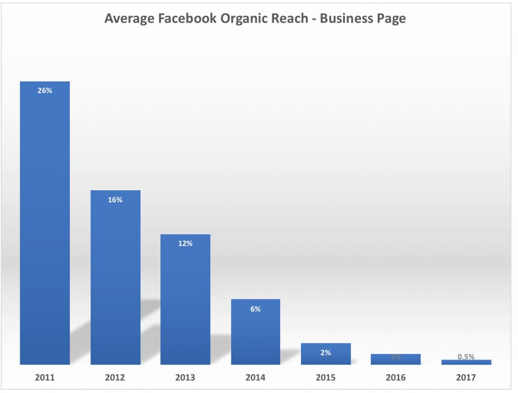 Gráfico negativo do alcance orgânico do Facebook entre 2011 e 2017.