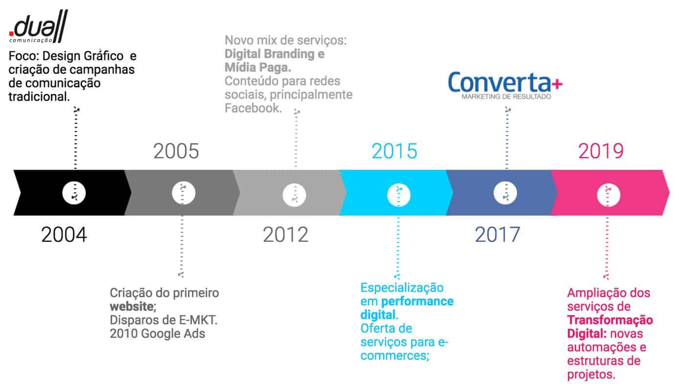 Marketing digital São Paulo