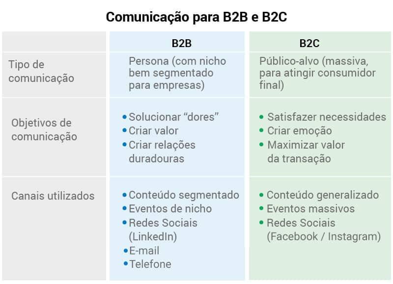 Entenda as diferenças de comunicação B2b e B2c.