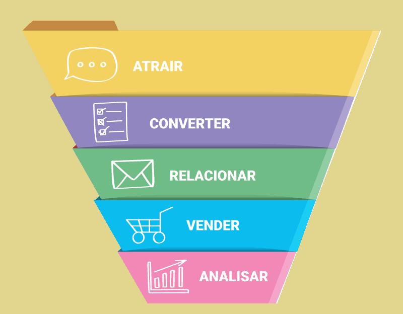 marketing de conteúdo B2B.