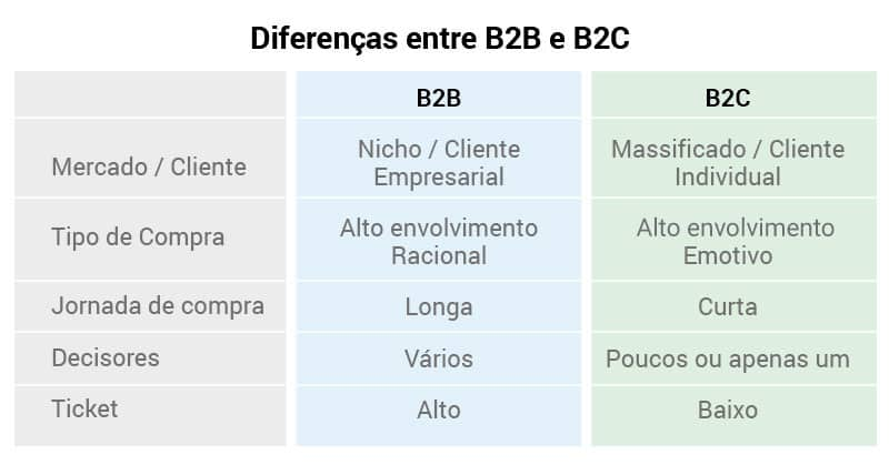Tabela Diferencas Entre B2b E B2c