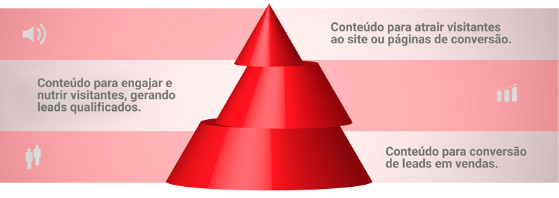 Marketing De Conteudo Principal Estrategias Do Inbound Marketing