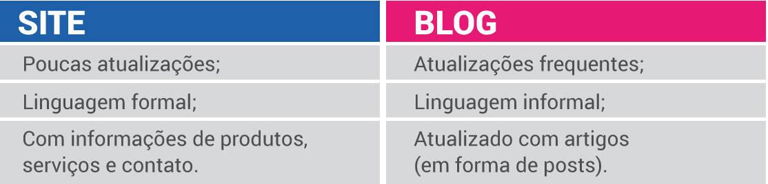 Comparacao Do Conteudo Site E Blog, ter um blog